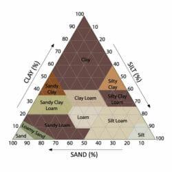 Type of soils chart