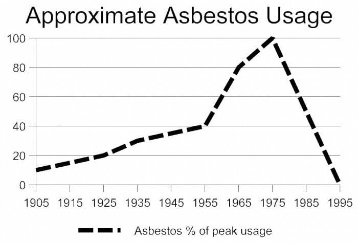 Identifying Asbestos In A Home Buyers Ask