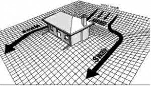 Drainage diagram