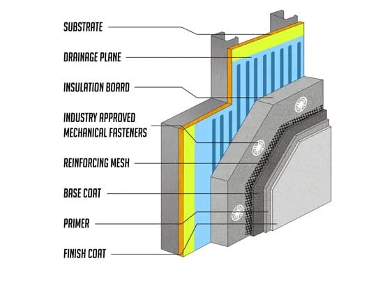 EFIS Stucco System Layers