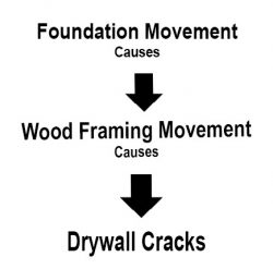 Foundation movement will cause drywall cracking