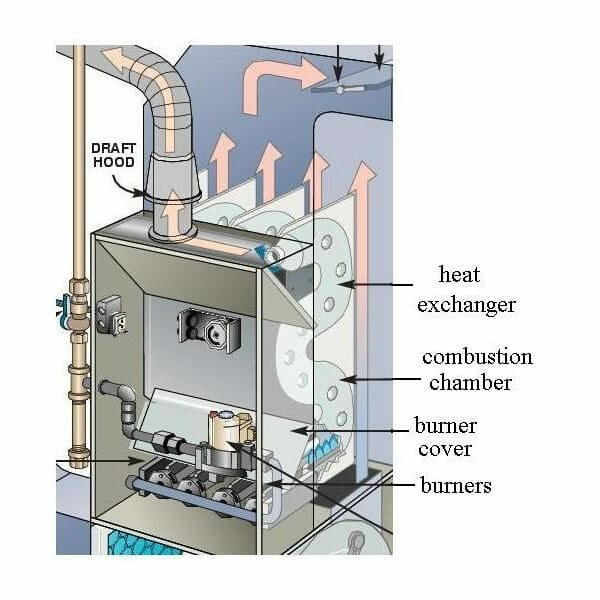 Cracked Heat Exchanger Buyers Ask