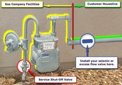 Earthquakes Seismic Shut Off Valves On Gas Meters