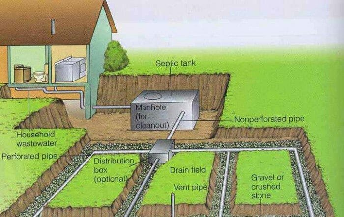 Bathroom Signs Septic Systems leach field failure: septic tank systems - buyers ask