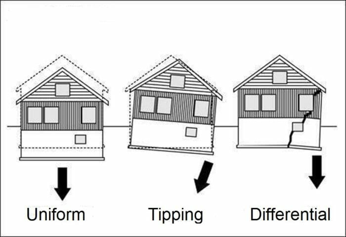 Causes Of Houses Settling When Serious And What To Look For Buyers Ask