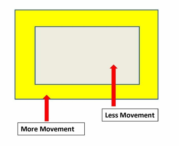 Concrete slab with permiter areas having the most active movement