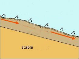 Slope creep with stable under layer