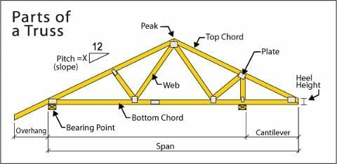 Cut modified or damaged roof trusses buyers ask for Pre engineered trusses