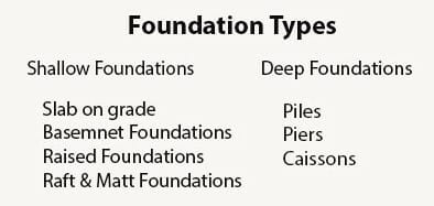 Foundation types by engineers