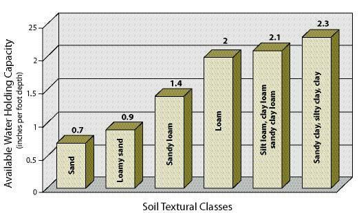Water capacity of soil bar graph