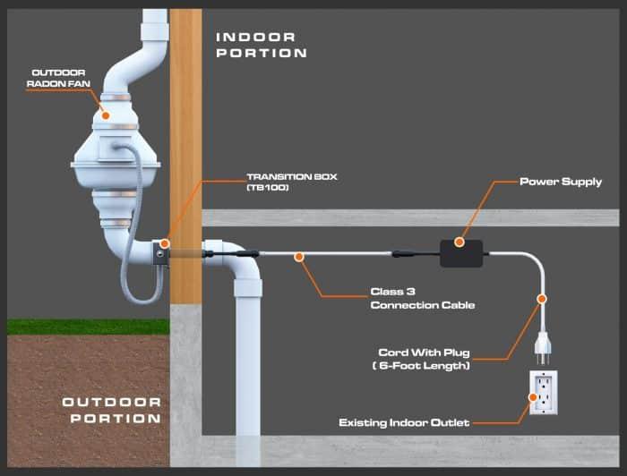Radon Mitigation Pipe Routing to Exterior