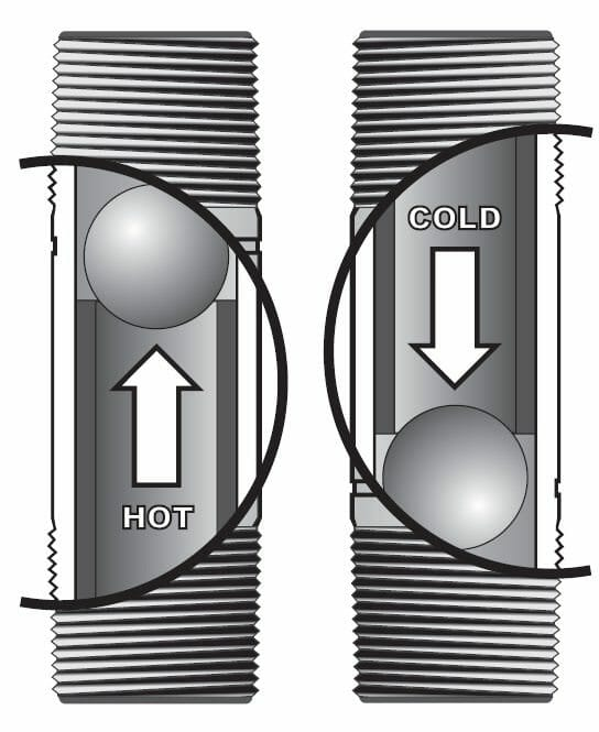 Water Heater Noises: Which Ones Are Serious? - Buyers Ask
