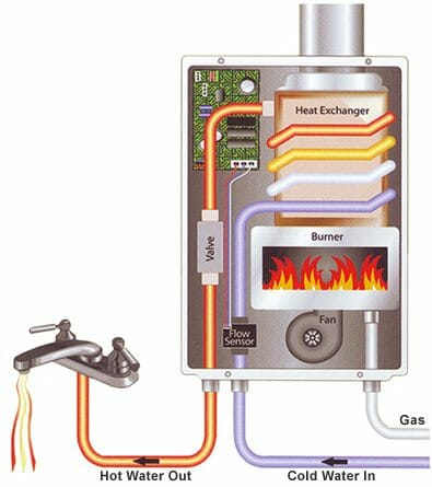 Tankless Water Heaters Good Or Bad Buyers Ask